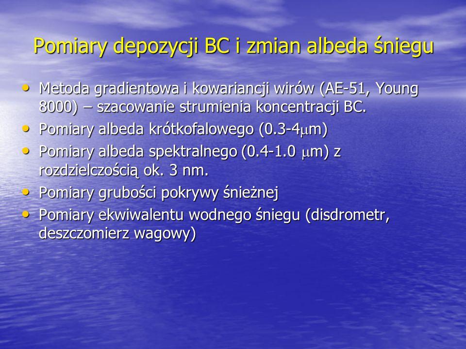Pomiary depozycji BC i zmian albeda śniegu Metoda gradientowa i kowariancji wirów (AE-51, Young 8000) – szacowanie strumienia koncentracji BC. Metoda