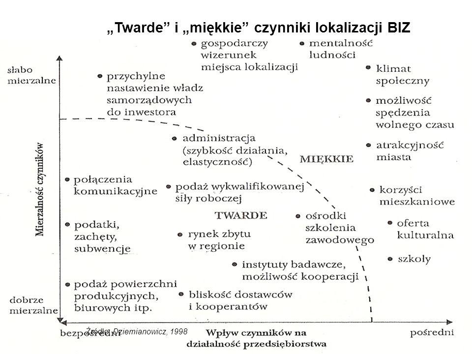"""""""Twarde i """"miękkie czynniki lokalizacji BIZ Źródło: Dziemianowicz, 1998"""