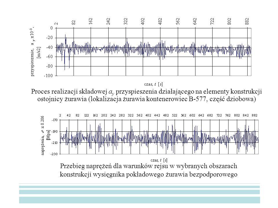 Proces realizacji składowej a y przyspieszenia działającego na elementy konstrukcji ostojnicy żurawia (lokalizacja żurawia kontenerowiec B-577, część