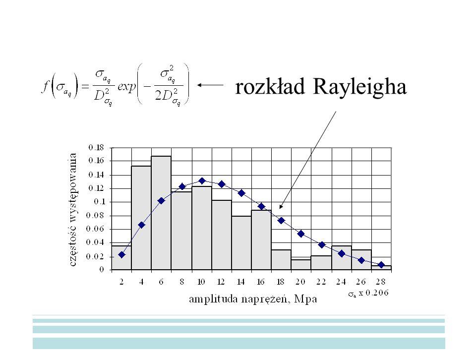 rozkład Rayleigha