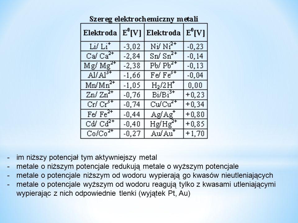 -im niższy potencjał tym aktywniejszy metal -metale o niższym potencjale redukują metale o wyższym potencjale -metale o potencjale niższym od wodoru w