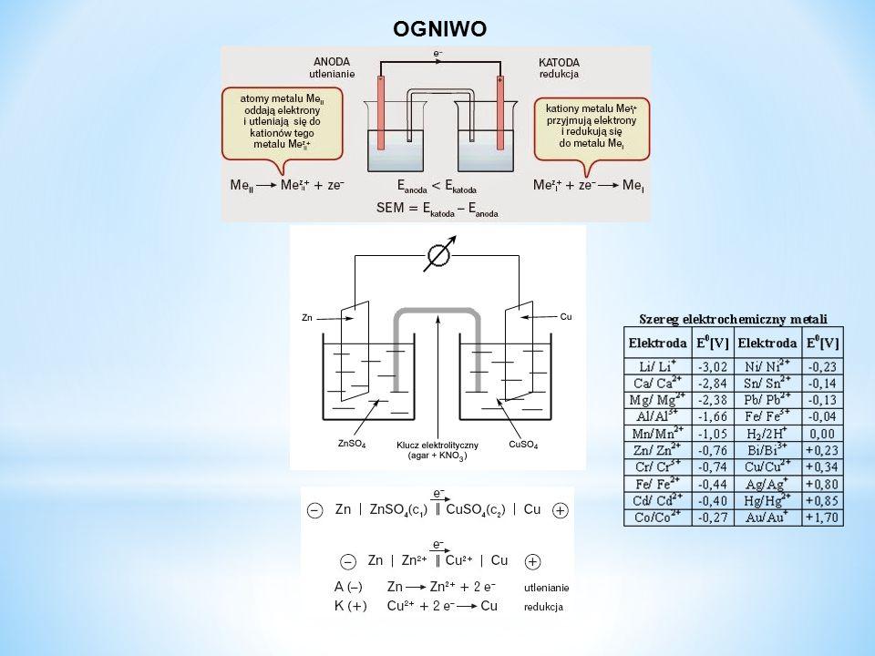 3. Elektroliza roztworów wodnych soli kwasów beztlenowych PRZYKŁADY b). i metali za glinem: CuCl 2