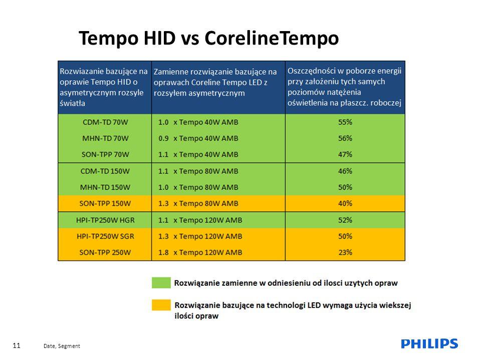 Date, Segment 11 Why a new MileWide range Tempo HID vs CorelineTempo