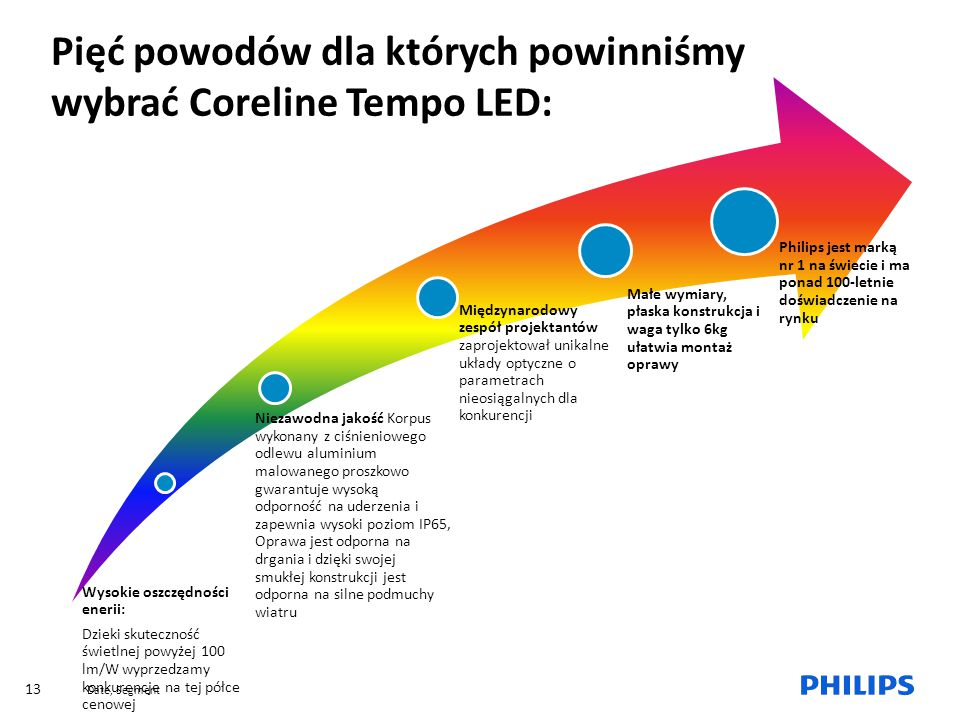 Date, Segment 13 Wysokie oszczędności enerii: Dzieki skuteczność świetlnej powyżej 100 lm/W wyprzedzamy konkurencje na tej półce cenowej Niezawodna ja