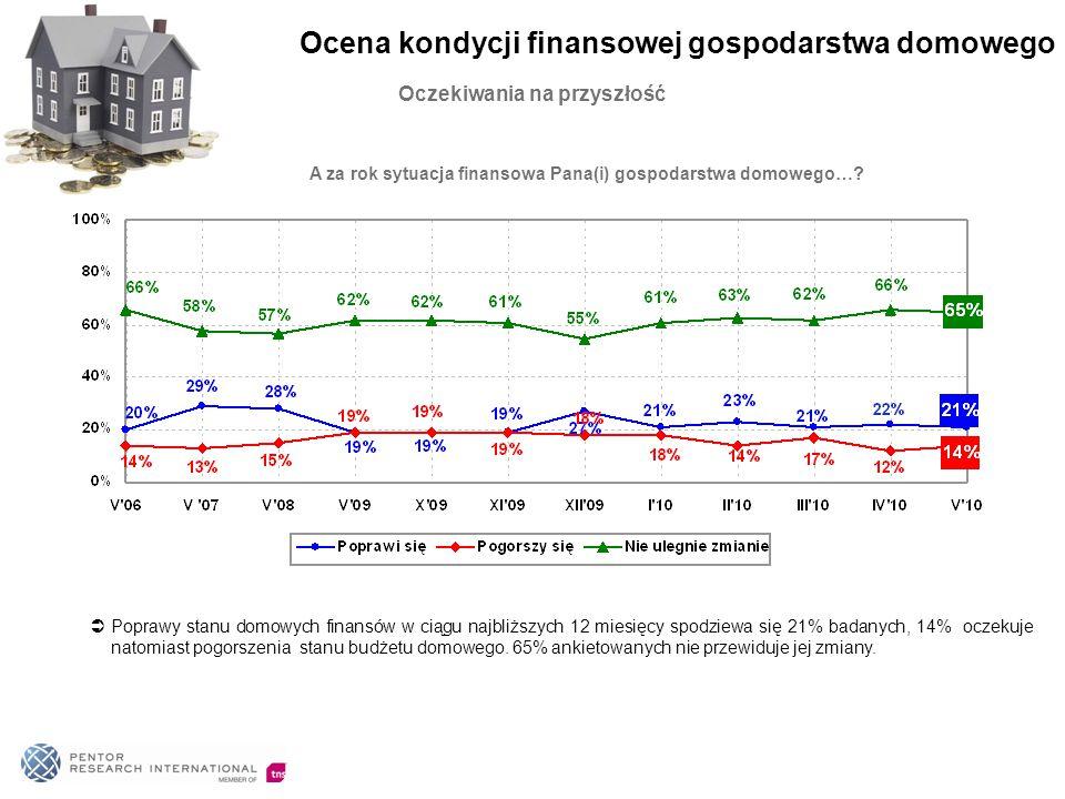 Oczekiwania na przyszłość A za rok sytuacja finansowa Pana(i) gospodarstwa domowego…?  Poprawy stanu domowych finansów w ciągu najbliższych 12 miesię