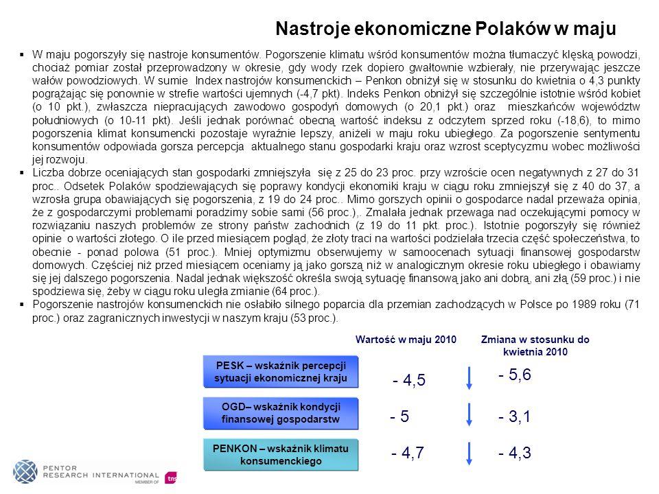 Nastroje ekonomiczne Polaków w maju PESK – wskaźnik percepcji sytuacji ekonomicznej kraju - 5,6 OGD– wskaźnik kondycji finansowej gospodarstw - 3,1 PE