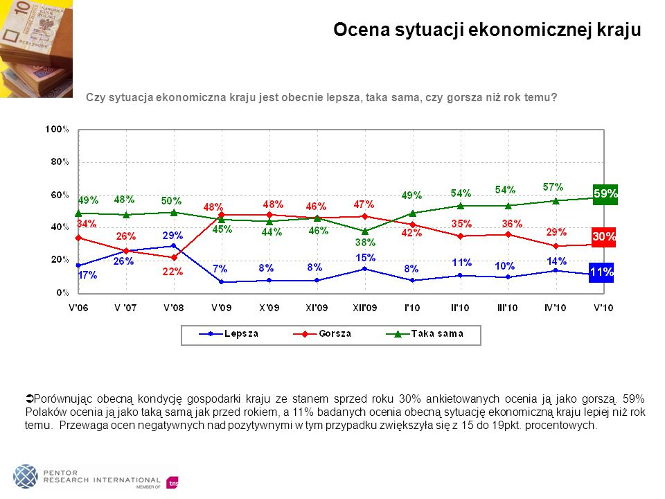 Czy sytuacja ekonomiczna kraju jest obecnie lepsza, taka sama, czy gorsza niż rok temu?  Porównując obecną kondycję gospodarki kraju ze stanem sprzed