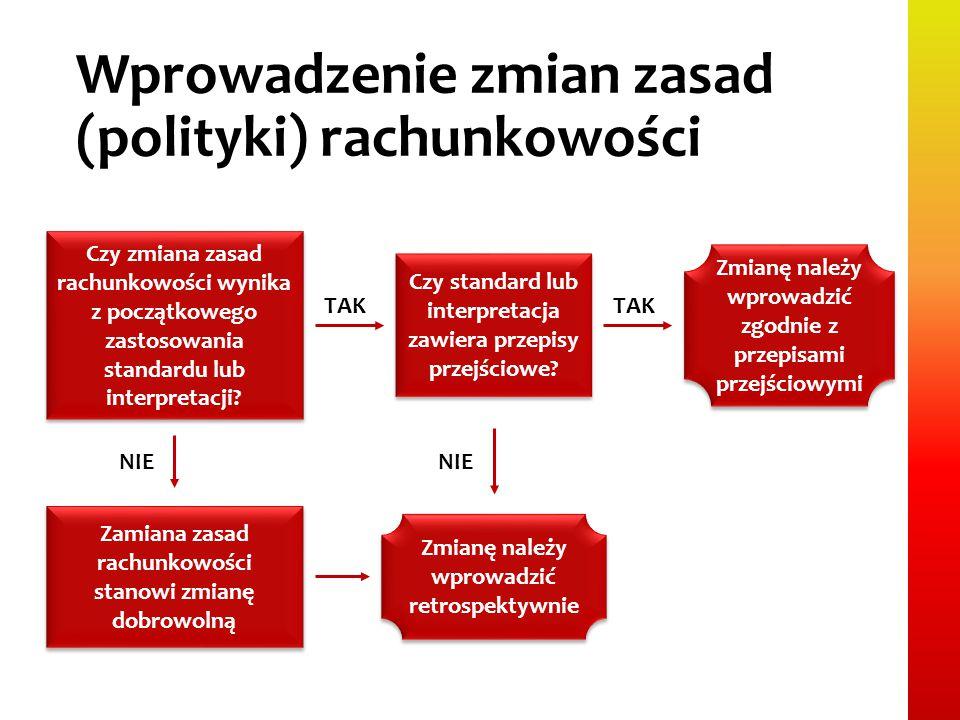 Wprowadzenie zmian zasad (polityki) rachunkowości Czy zmiana zasad rachunkowości wynika z początkowego zastosowania standardu lub interpretacji? Czy s