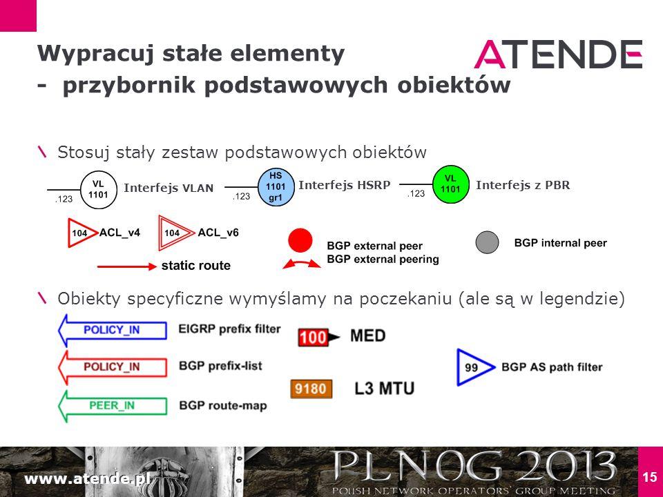 www.atende.pl Stosuj stały zestaw podstawowych obiektów 15 Wypracuj stałe elementy - przybornik podstawowych obiektów Interfejs z PBR Interfejs VLAN Interfejs HSRP Obiekty specyficzne wymyślamy na poczekaniu (ale są w legendzie)