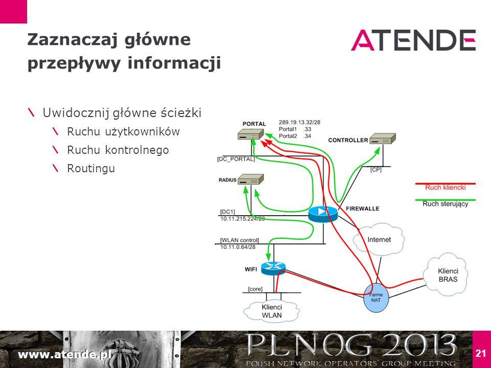 www.atende.pl 21 Uwidocznij główne ścieżki Ruchu użytkowników Ruchu kontrolnego Routingu Zaznaczaj główne przepływy informacji