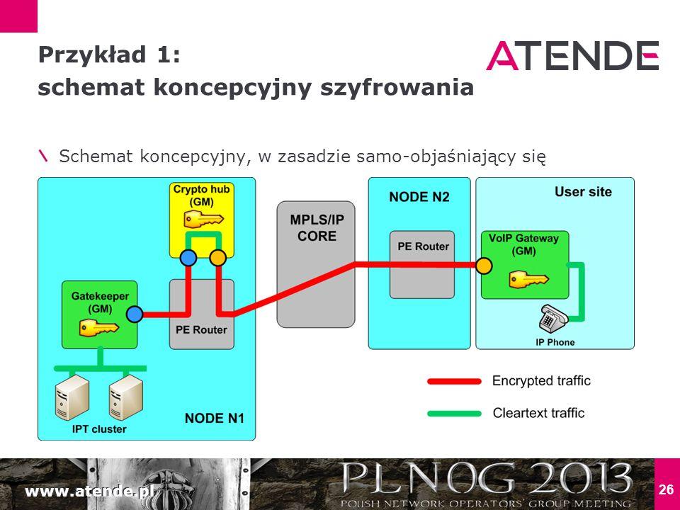 www.atende.pl 26 Schemat koncepcyjny, w zasadzie samo-objaśniający się Przykład 1: schemat koncepcyjny szyfrowania