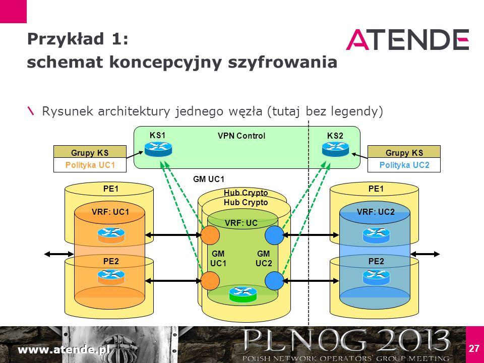 www.atende.pl 27 Rysunek architektury jednego węzła (tutaj bez legendy) Przykład 1: schemat koncepcyjny szyfrowania VRF: UC PE1 Hub Crypto Polityka UC1 Grupy KS KS1 PE2 VRF: UC1 PE1 PE2 VRF: UC2 KS2 Hub Crypto Polityka UC2 Grupy KS VPN Control GM UC1 GM UC2