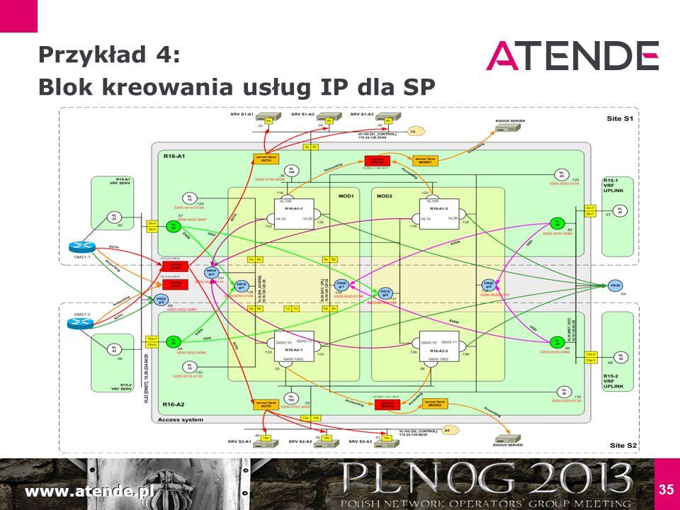 www.atende.pl 35 Przykład 4: Blok kreowania usług IP dla SP