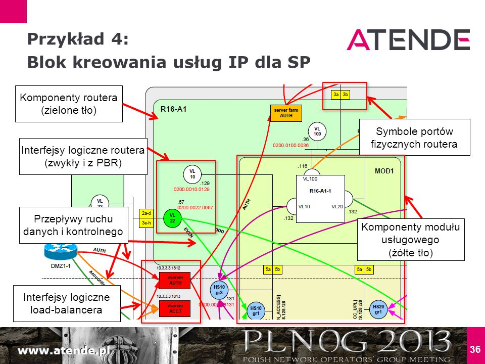 www.atende.pl 36 Przykład 4: Blok kreowania usług IP dla SP Interfejsy logiczne routera (zwykły i z PBR) Symbole portów fizycznych routera Interfejsy logiczne load-balancera Komponenty modułu usługowego (żółte tło) Komponenty routera (zielone tło) Przepływy ruchu danych i kontrolnego