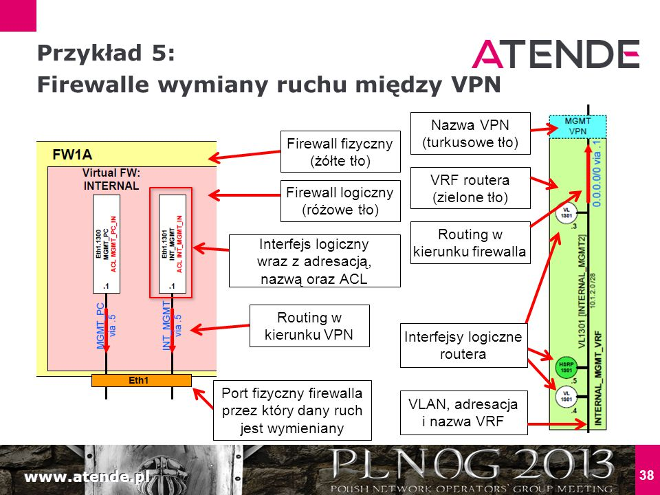 www.atende.pl 38 Przykład 5: Firewalle wymiany ruchu między VPN Firewall fizyczny (żółte tło) Firewall logiczny (różowe tło) Interfejs logiczny wraz z adresacją, nazwą oraz ACL VRF routera (zielone tło) Port fizyczny firewalla przez który dany ruch jest wymieniany Routing w kierunku VPN Routing w kierunku firewalla Interfejsy logiczne routera Nazwa VPN (turkusowe tło) VLAN, adresacja i nazwa VRF