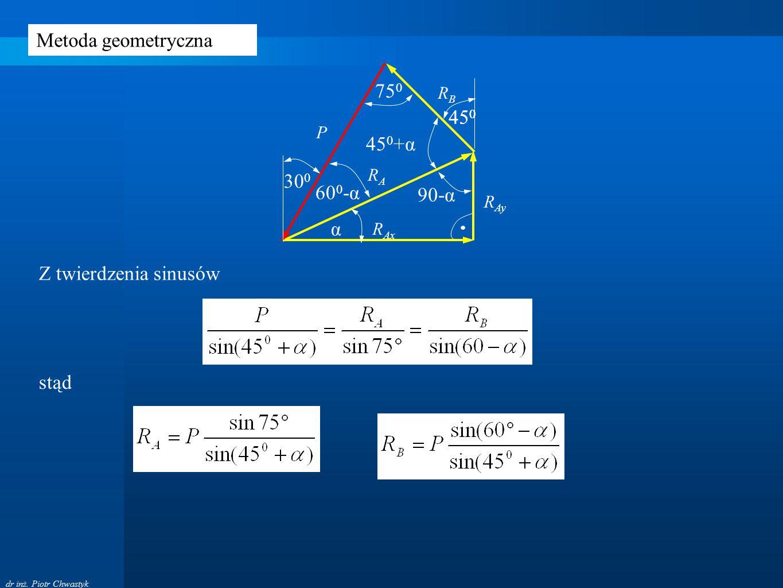 dr inż. Piotr Chwastyk P RBRB RARA R Ay R Ax α 75 0 90-α 45 0 45 0 +α 30 0 60 0 -α Metoda geometryczna Z twierdzenia sinusów stąd