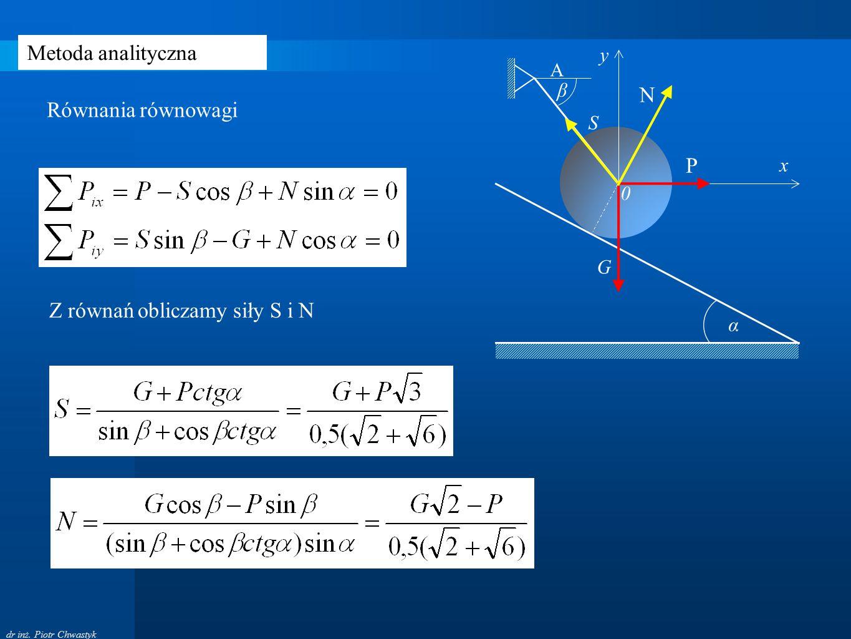dr inż. Piotr Chwastyk Metoda analityczna Równania równowagi α 0 S G A β P x y N Z równań obliczamy siły S i N