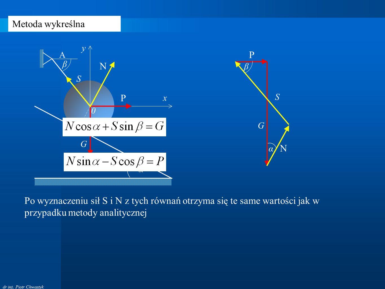 dr inż. Piotr Chwastyk Metoda wykreślna α G P N S β 0 S G A β P x y N α Po wyznaczeniu sił S i N z tych równań otrzyma się te same wartości jak w przy