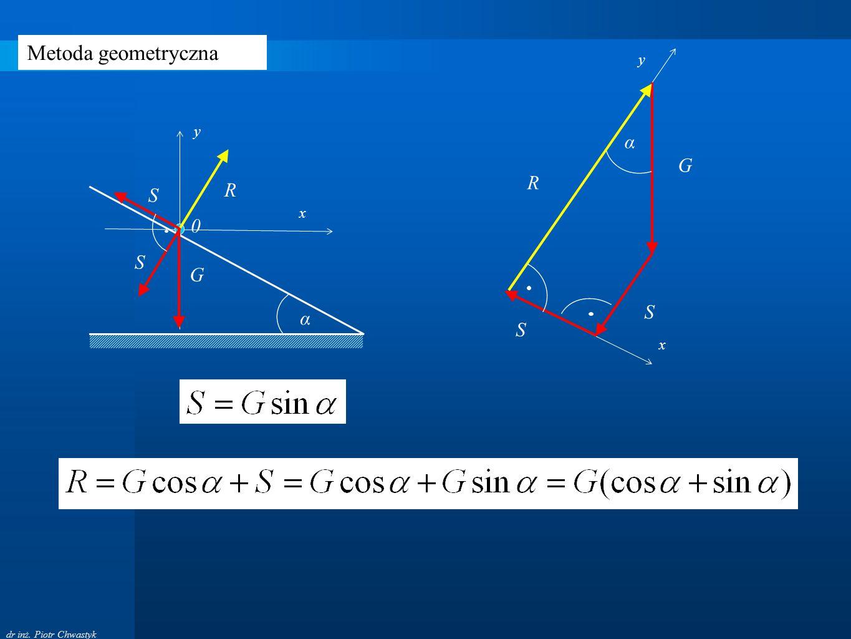 dr inż. Piotr Chwastyk Metoda geometryczna α S S G R y x α 0 S S G x y R