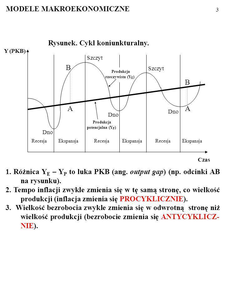 2 Procesy makroekonomiczne przyjmują formę cyklu koniunktural- nego (ang.