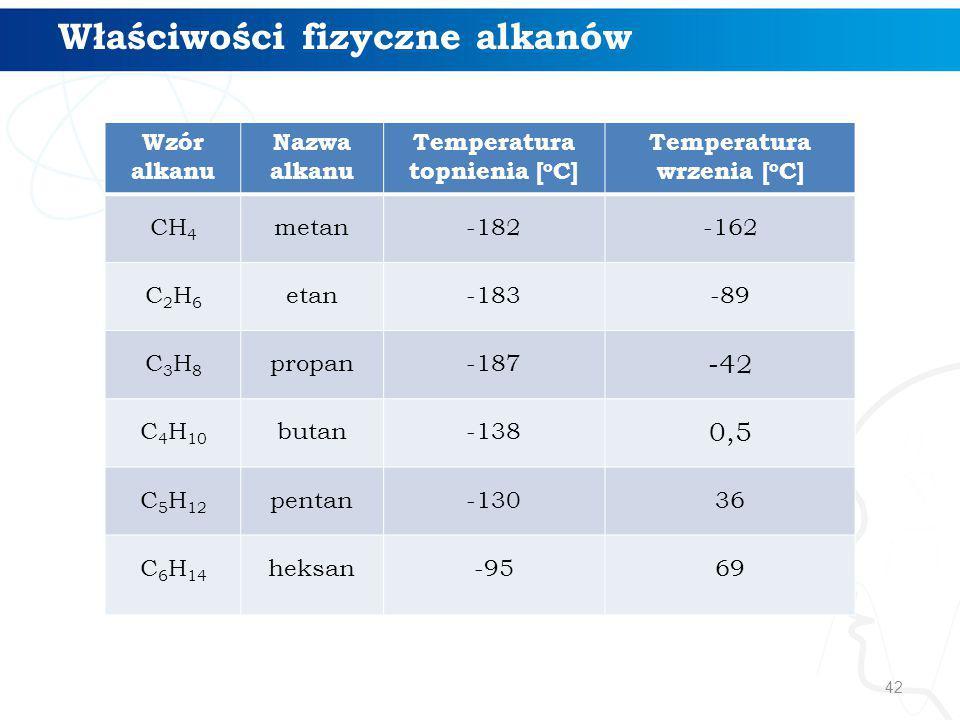 42 Wzór alkanu Nazwa alkanu Temperatura topnienia [ o C] Temperatura wrzenia [ o C] CH 4 metan-182-162 C2H6C2H6 etan-183-89 C3H8C3H8 propan-187 -42 C