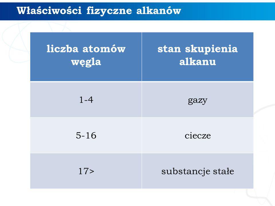 Właściwości fizyczne alkanów liczba atomów węgla stan skupienia alkanu 1-4gazy 5-16ciecze 17>substancje stałe