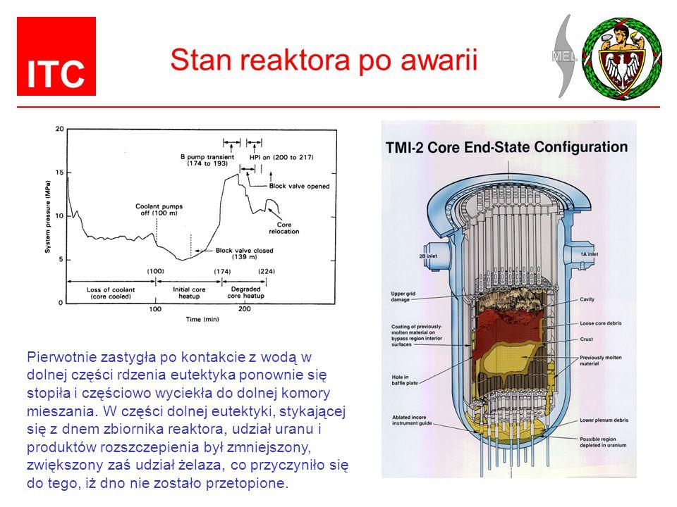 ITC Stan reaktora po awarii Pierwotnie zastygła po kontakcie z wodą w dolnej części rdzenia eutektyka ponownie się stopiła i częściowo wyciekła do dolnej komory mieszania.