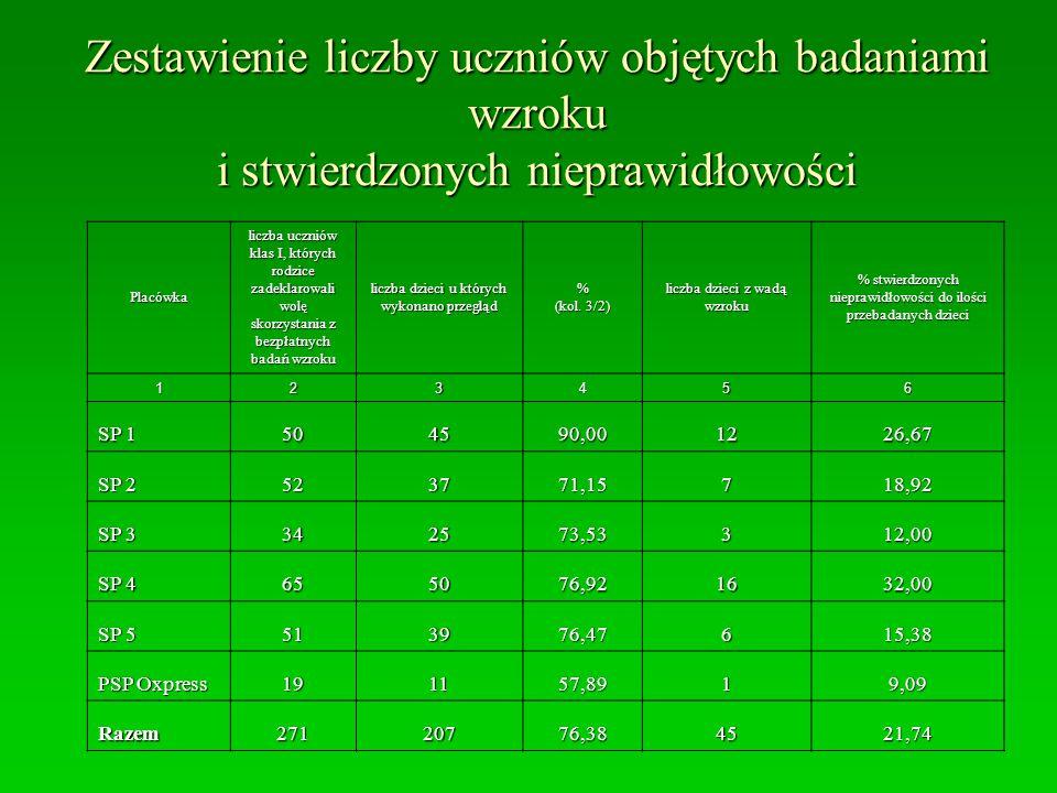 Zestawienie liczby uczniów objętych badaniami wzroku i stwierdzonych nieprawidłowości Placówka liczba uczniów klas I, których rodzice zadeklarowali wo