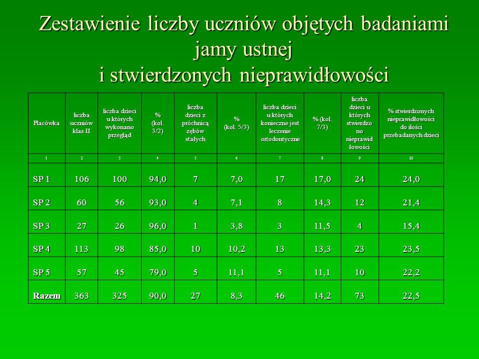 Zestawienie liczby uczniów objętych badaniami jamy ustnej i stwierdzonych nieprawidłowości Placówka liczba uczniów klas II liczba dzieci u których wykonano przegląd % (kol.
