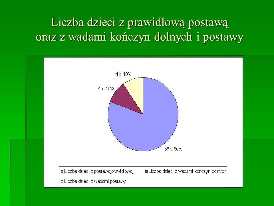 Liczba dzieci z prawidłową postawą oraz z wadami kończyn dolnych i postawy