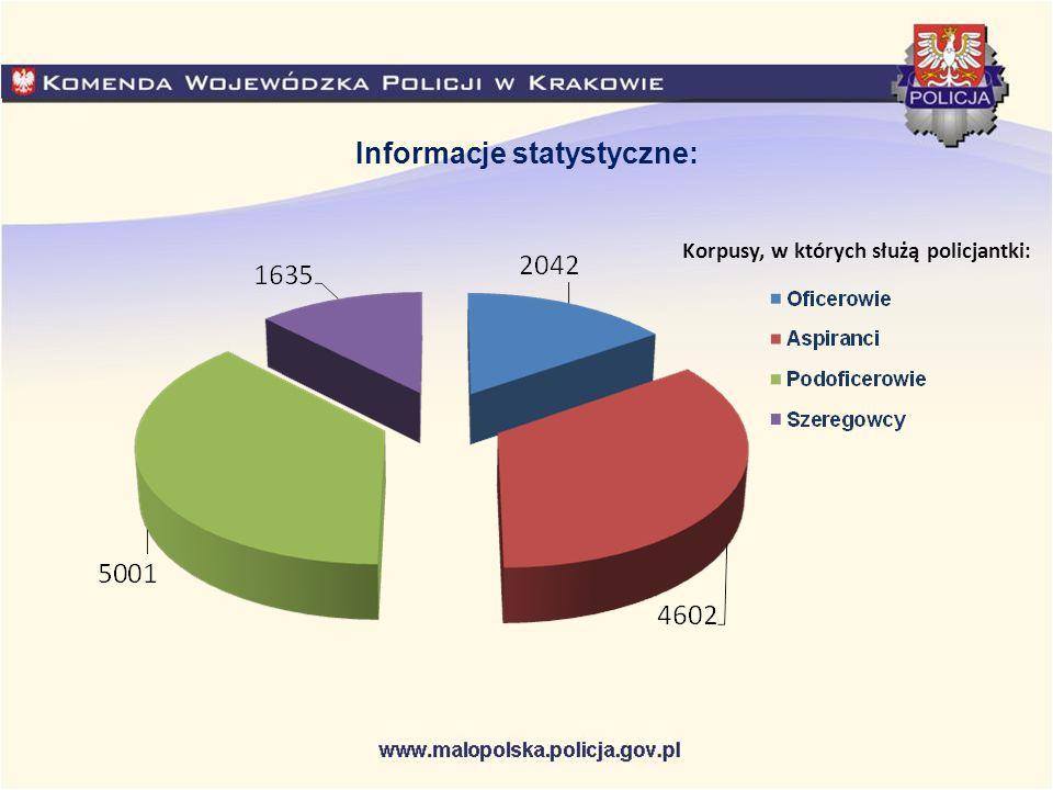 Korpusy, w których służą policjantki: Informacje statystyczne: