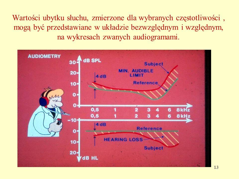 13 Wartości ubytku słuchu, zmierzone dla wybranych częstotliwości, mogą być przedstawiane w układzie bezwzględnym i względnym, na wykresach zwanych audiogramami.