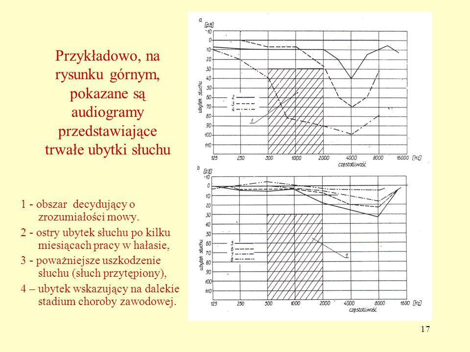 17 Przykładowo, na rysunku górnym, pokazane są audiogramy przedstawiające trwałe ubytki słuchu 1 - obszar decydujący o zrozumiałości mowy.