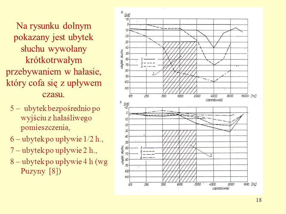 18 Na rysunku dolnym pokazany jest ubytek słuchu wywołany krótkotrwałym przebywaniem w hałasie, który cofa się z upływem czasu.