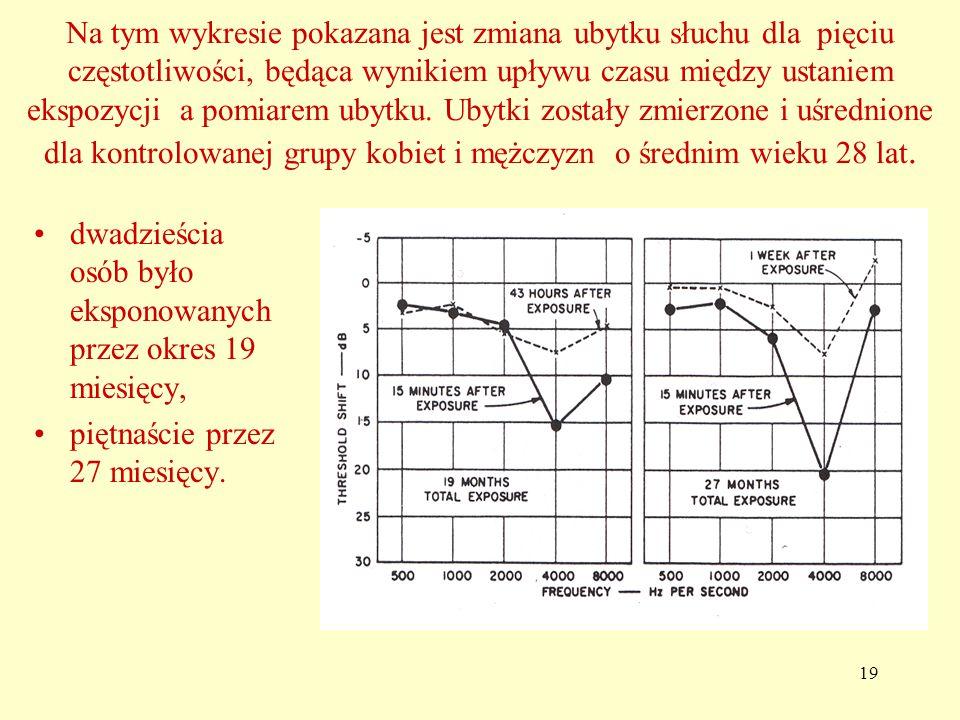 19 Na tym wykresie pokazana jest zmiana ubytku słuchu dla pięciu częstotliwości, będąca wynikiem upływu czasu między ustaniem ekspozycji a pomiarem ubytku.