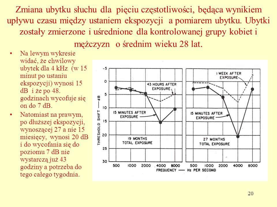 20 Zmiana ubytku słuchu dla pięciu częstotliwości, będąca wynikiem upływu czasu między ustaniem ekspozycji a pomiarem ubytku.