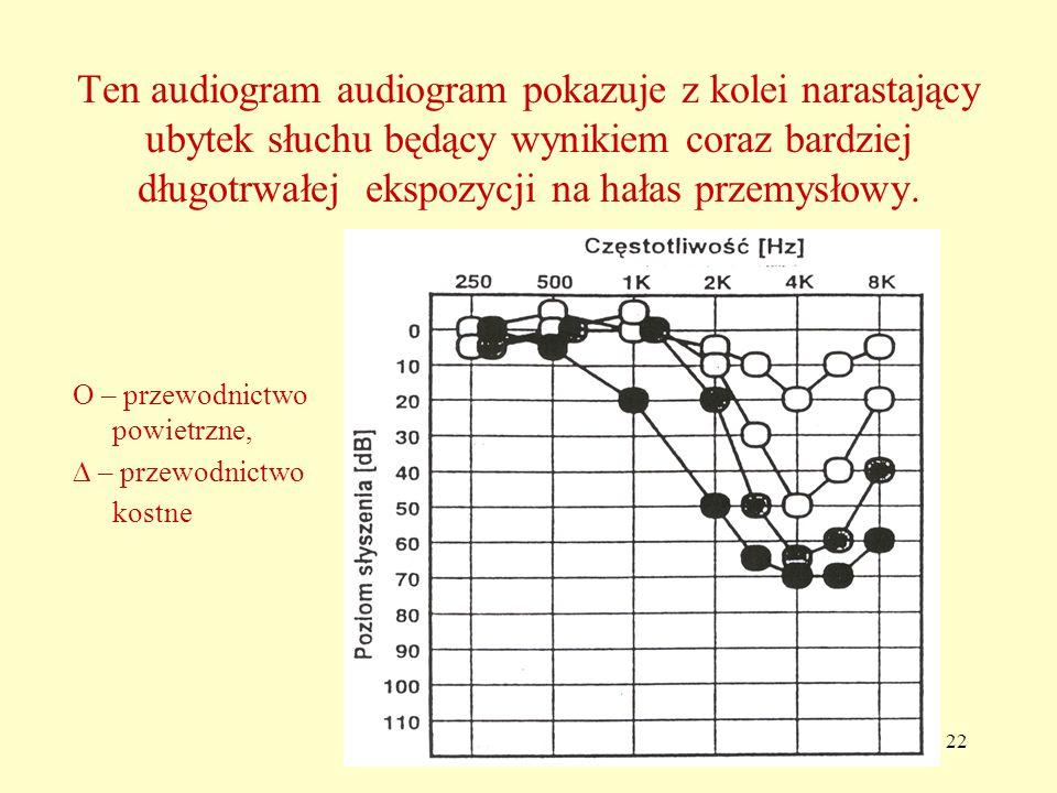 22 Ten audiogram audiogram pokazuje z kolei narastający ubytek słuchu będący wynikiem coraz bardziej długotrwałej ekspozycji na hałas przemysłowy.