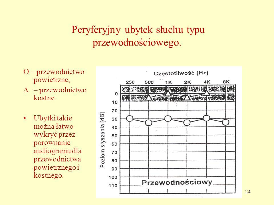 24 Peryferyjny ubytek słuchu typu przewodnościowego.