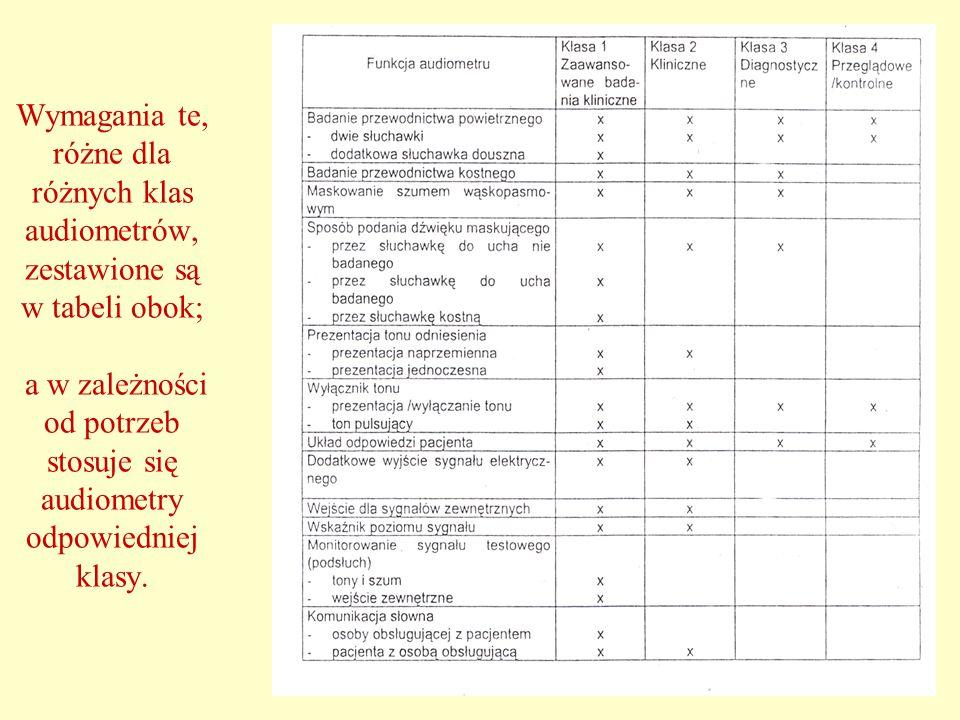 30 Wymagania te, różne dla różnych klas audiometrów, zestawione są w tabeli obok; a w zależności od potrzeb stosuje się audiometry odpowiedniej klasy.
