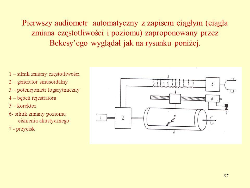 37 Pierwszy audiometr automatyczny z zapisem ciągłym (ciągła zmiana częstotliwości i poziomu) zaproponowany przez Bekesy'ego wyglądał jak na rysunku poniżej.