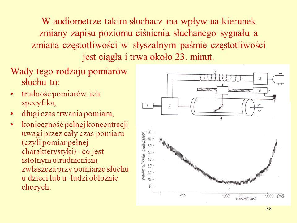 38 W audiometrze takim słuchacz ma wpływ na kierunek zmiany zapisu poziomu ciśnienia słuchanego sygnału a zmiana częstotliwości w słyszalnym paśmie częstotliwości jest ciągła i trwa około 23.