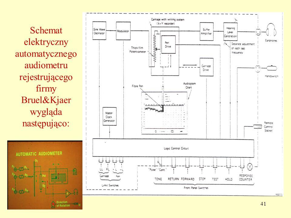 41 Schemat elektryczny automatycznego audiometru rejestrującego firmy Bruel&Kjaer wygląda następująco: