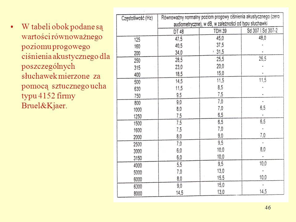 46 W tabeli obok podane są wartości równoważnego poziomu progowego ciśnienia akustycznego dla poszczególnych słuchawek mierzone za pomocą sztucznego ucha typu 4152 firmy Bruel&Kjaer.