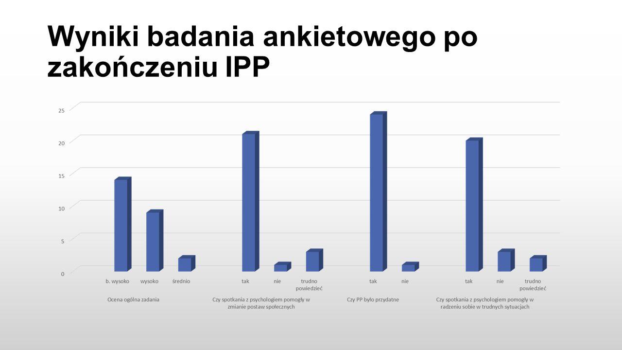 Wyniki badania ankietowego po zakończeniu IPP