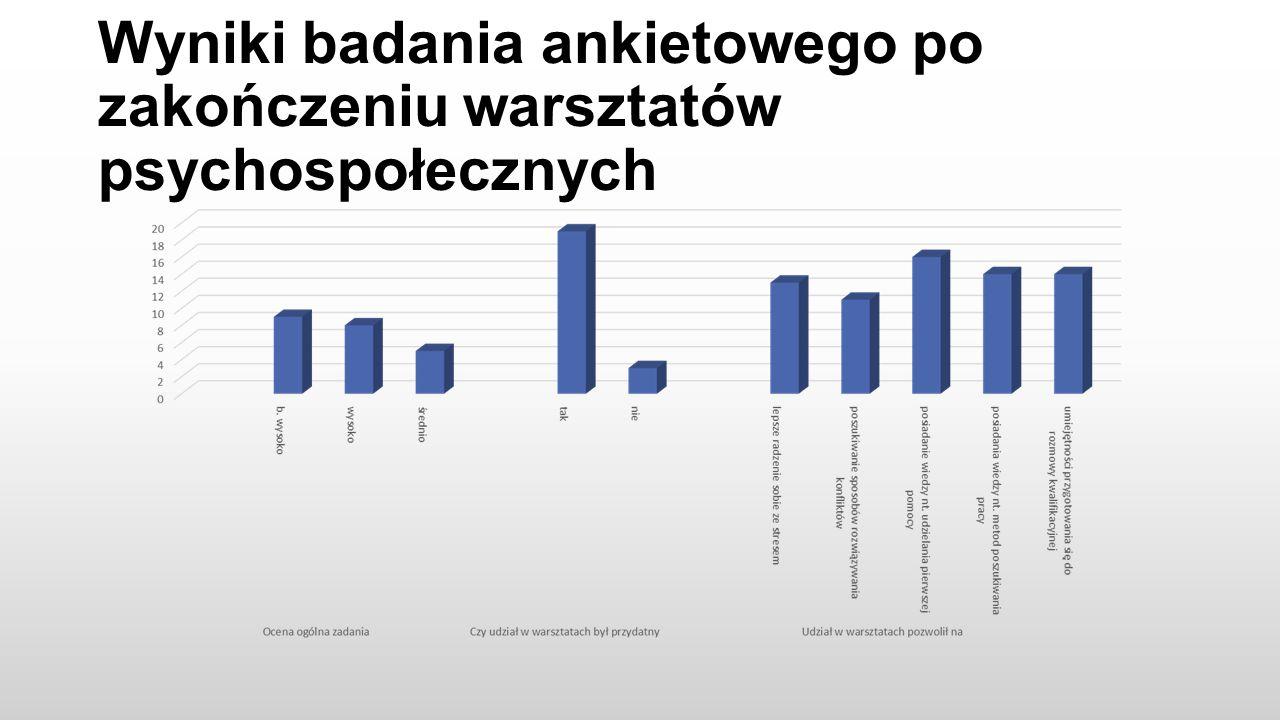 Wyniki badania ankietowego po zakończeniu warsztatów psychospołecznych