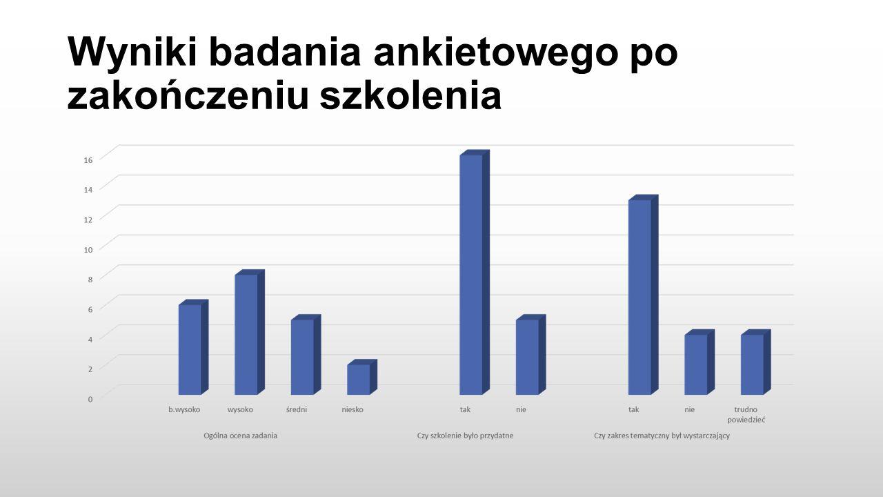 Wyniki badania ankietowego po zakończeniu szkolenia