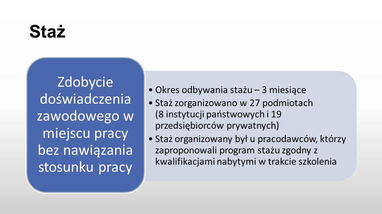 Staż Okres odbywania stażu – 3 miesiące Staż zorganizowano w 27 podmiotach (8 instytucji państwowych i 19 przedsiębiorców prywatnych) Staż organizowany był u pracodawców, którzy zaproponowali program stażu zgodny z kwalifikacjami nabytymi w trakcie szkolenia Zdobycie doświadczenia zawodowego w miejscu pracy bez nawiązania stosunku pracy