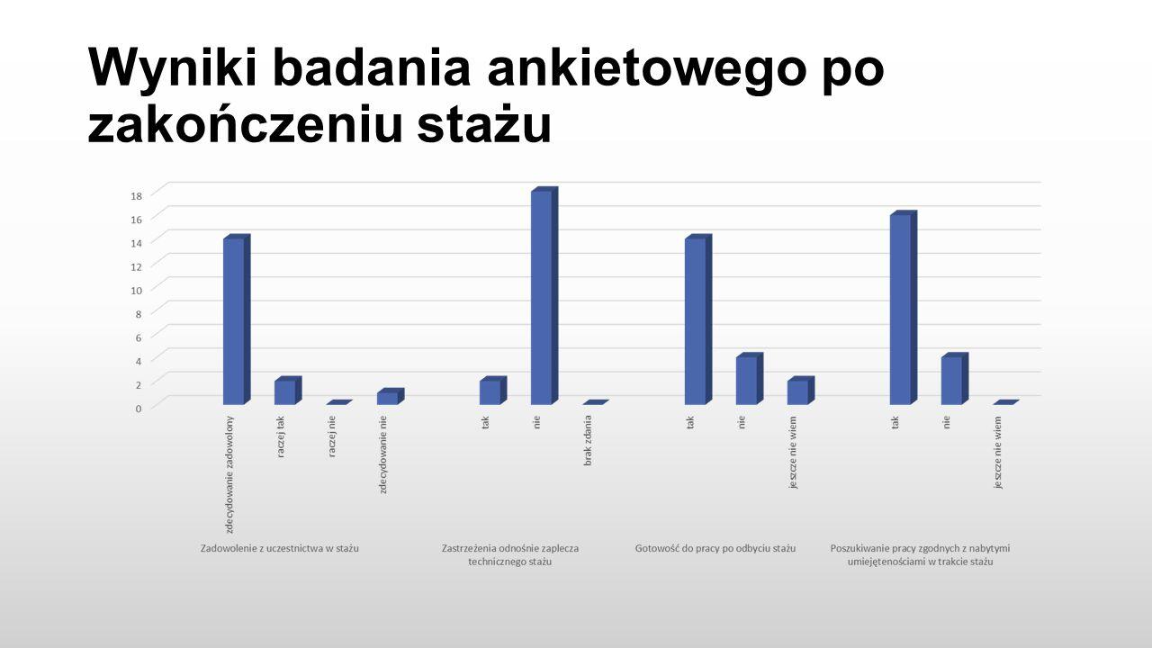 Wyniki badania ankietowego po zakończeniu stażu