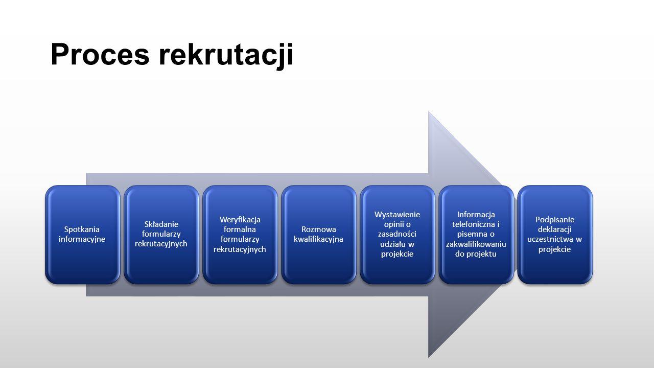 Proces rekrutacji Spotkania informacyjne Składanie formularzy rekrutacyjnych Weryfikacja formalna formularzy rekrutacyjnych Rozmowa kwalifikacyjna Wystawienie opinii o zasadności udziału w projekcie Informacja telefoniczna i pisemna o zakwalifikowaniu do projektu Podpisanie deklaracji uczestnictwa w projekcie