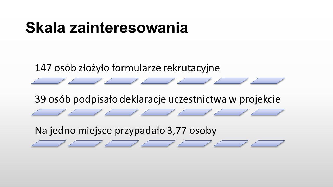 Skala zainteresowania 147 osób złożyło formularze rekrutacyjne 39 osób podpisało deklaracje uczestnictwa w projekcie Na jedno miejsce przypadało 3,77 osoby